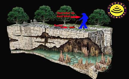 Georadar descubriendo cenotes en Mexico